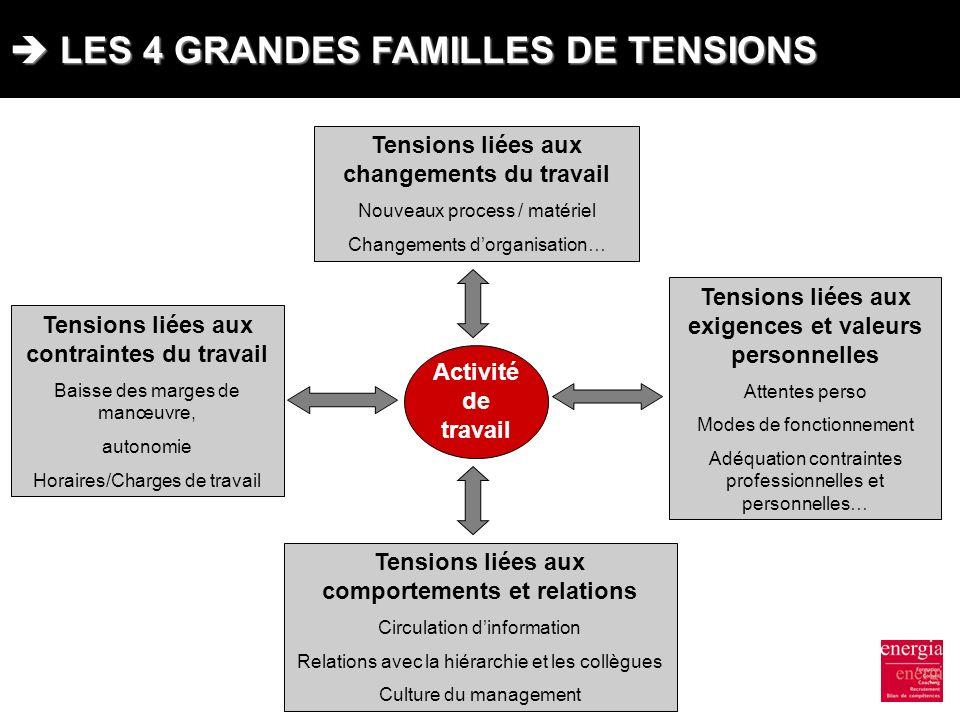 LES 4 GRANDES FAMILLES DE TENSIONS LES 4 GRANDES FAMILLES DE TENSIONS Tensions liées aux changements du travail Nouveaux process / matériel Changement