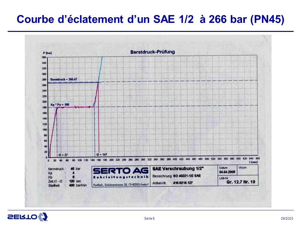 09/2003Seite 6 Courbe déclatement dun SAE 1/2 à 266 bar (PN45)