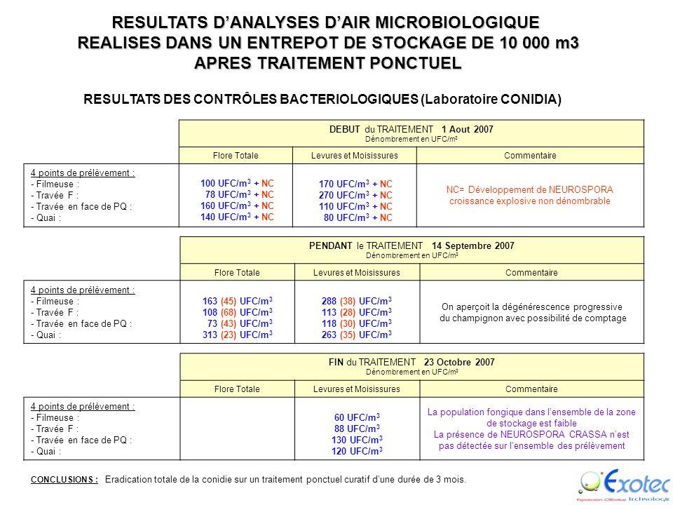 Exemple de réalisation Dépollution effectuée en présence humaine dun volume de stockage de 10 000 m 3 contaminé de NEUROSPORA CRASSA (Moisissures spor
