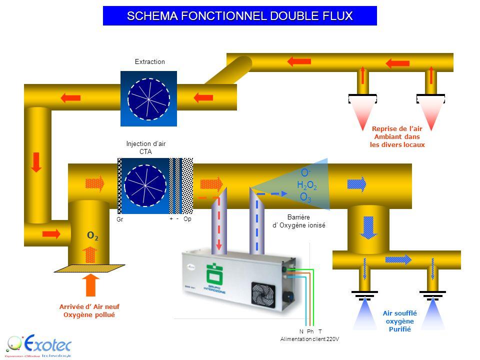 Barrière d Oxygène ionisé Injection dair CTA Arrivée d Air neuf Oxygène pollué Traitement PERMANENT de gaine de ventilation par effet venturi à laide
