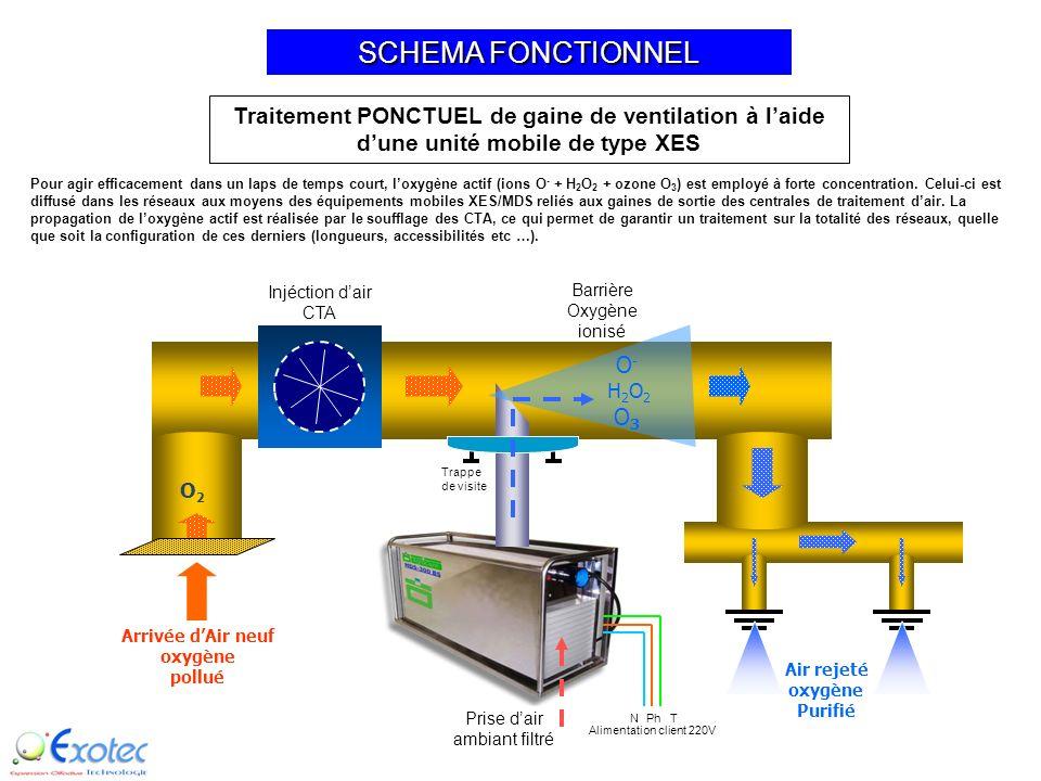 UNE SOLUTION TEMPORAIRE LE TRAITEMENT PONCTUEL DES RESEAUX DE GAINES DE VENTILATION ET DE CLIMATISATION
