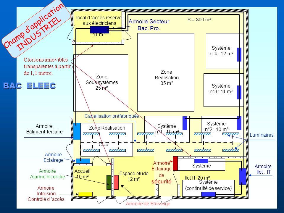 S = 300 m² local d accès réservé aux électriciens 11 m² Accueil 10 m² Espace étude 12 m² Ilot IT 20 m² Système n°1 : 10 m² Système n°2 : 10 m² Système n°3 : 11 m² Système n°4 : 12 m² Zone Réalisation 35 m² Zone Sous systèmes 25 m² Armoire Secteur Bac.