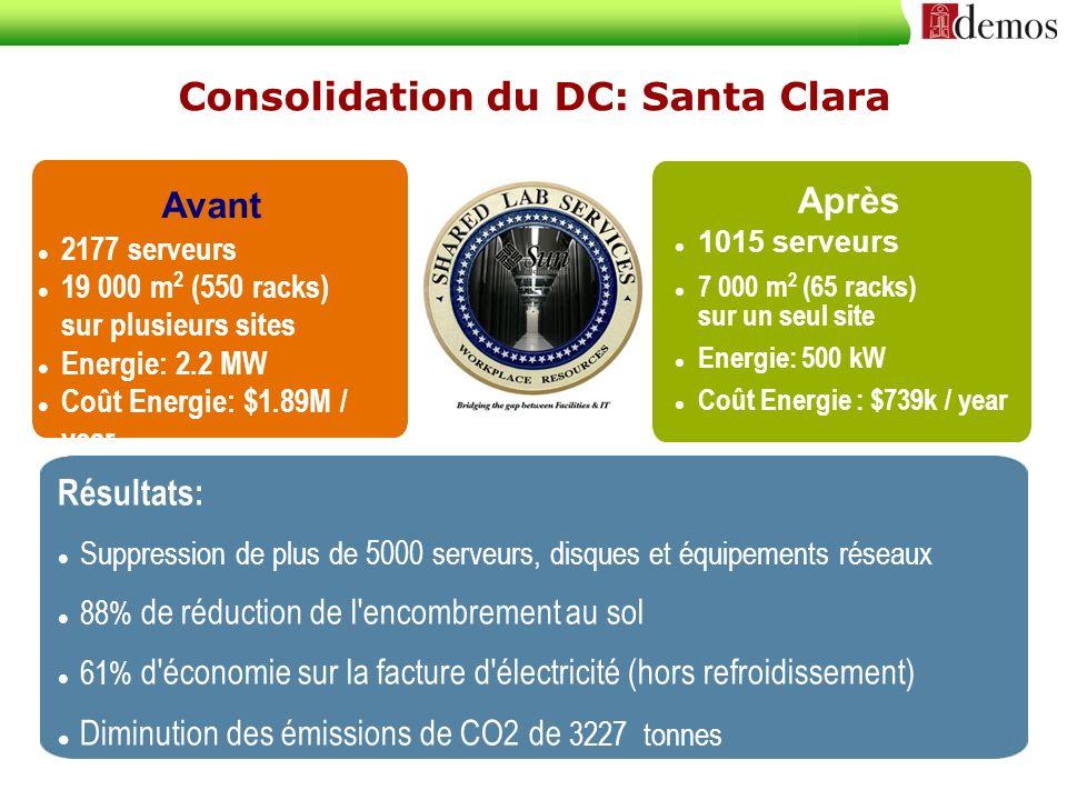 Consolidation du DC: Santa Clara Résultats: Suppression de plus de 5000 serveurs, disques et équipements réseaux 88% de réduction de l'encombrement au