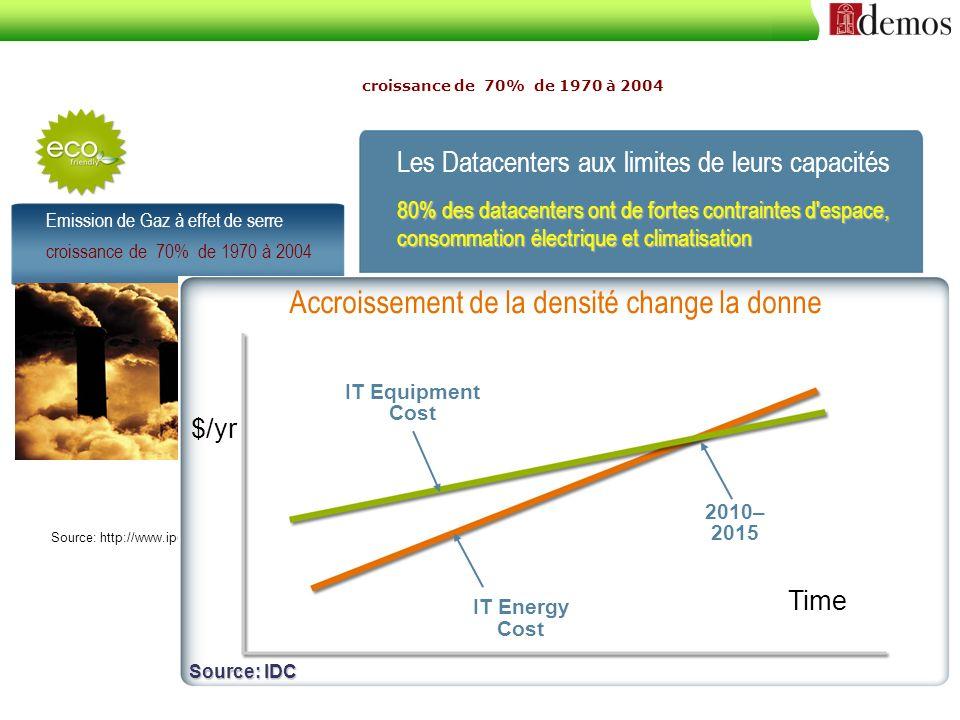 Emission de Gaz à effet de serre croissance de 70% de 1970 à 2004 Source: http://www.ipcc.ch/SPM040507.pdf Les Datacenters aux limites de leurs capaci