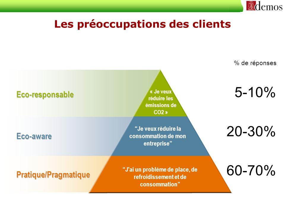 Les préoccupations des clients « Je veux réduire les émissions de CO2 » Eco-responsable Eco-aware Pratique/Pragmatique Je veux réduire la consommation