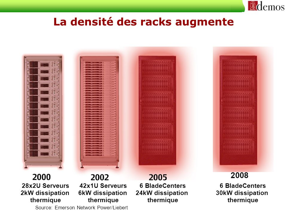 La densité des racks augmente 28x2U Serveurs 2kW dissipation thermique 42x1U Serveurs 6kW dissipation thermique 6 BladeCenters 24kW dissipation thermique 6 BladeCenters 30kW dissipation thermique Source: Emerson Network Power/Liebert