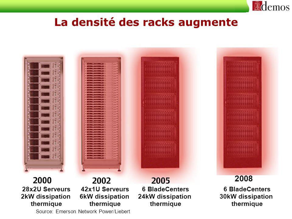 Le refroidissement ne suit pas l augmentation de puissance des équipements Sun : RTPH Real time Power Harness for Sun Servers / Intelligent Fan control Efficacité du refroidissement
