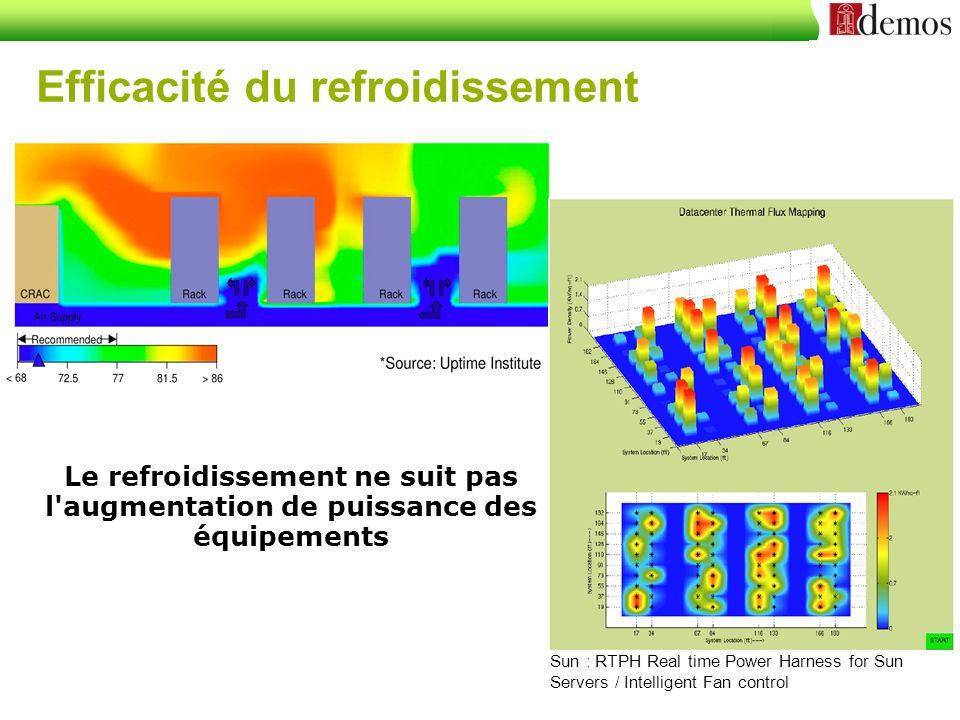 Datacenter: Power Usage Efficiency - PUE L efficacité Énergétique d un DC est le résultat du rapport entre l énergie utilisée par l IT et l énergie utilisée par la totalité du DC.