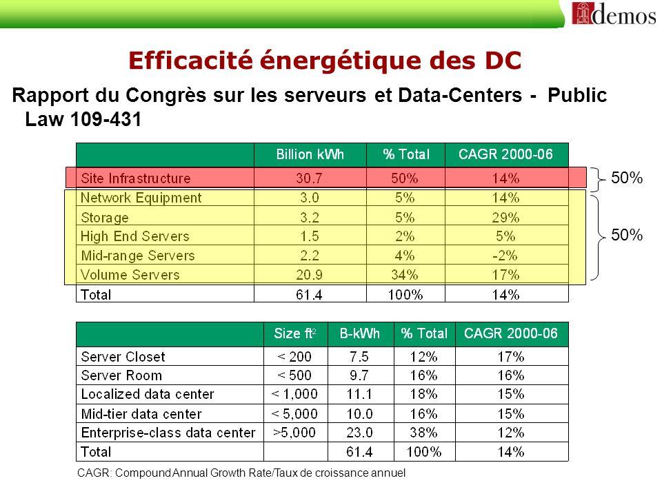 Consolidation du DC: Santa Clara Résultats: Suppression de plus de 5000 serveurs, disques et équipements réseaux 88% de réduction de l encombrement au sol 61% d économie sur la facture d électricité (hors refroidissement) Diminution des émissions de CO2 de 3227 tonnes Avant 2177 serveurs 19 000 m 2 (550 racks) sur plusieurs sites Energie: 2.2 MW Coût Energie: $1.89M / year Après 1015 serveurs 7 000 m 2 (65 racks) sur un seul site Energie: 500 kW Coût Energie : $739k / year