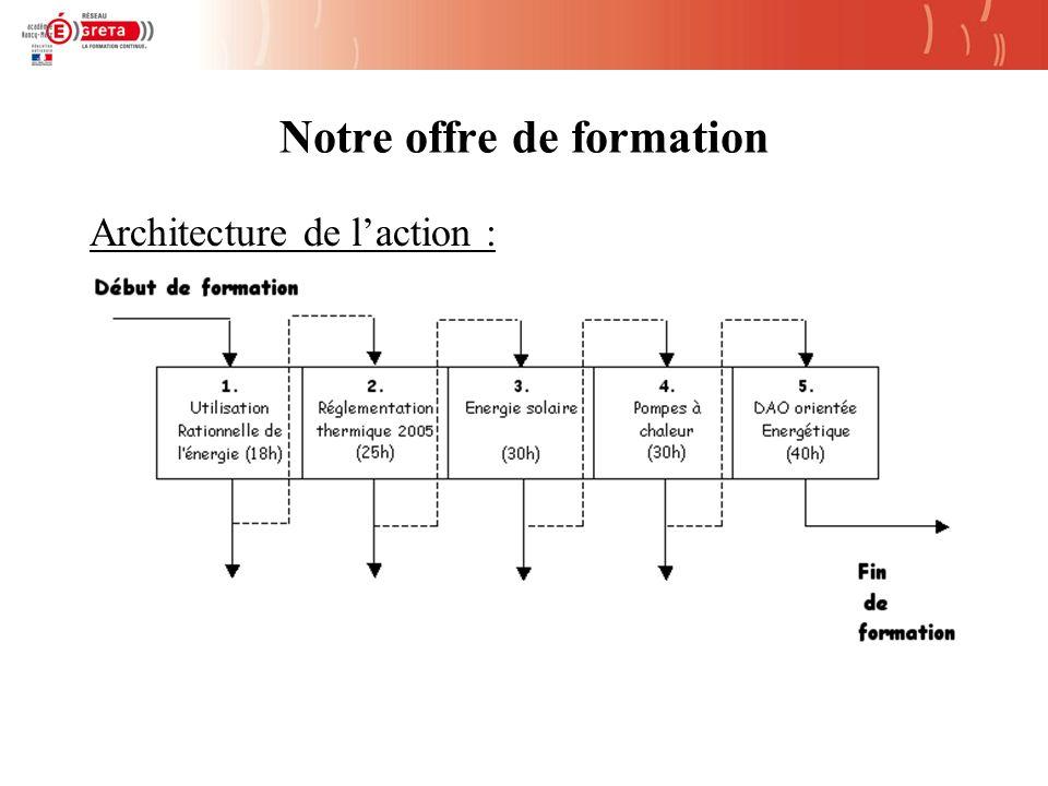 Notre offre de formation Architecture de laction :