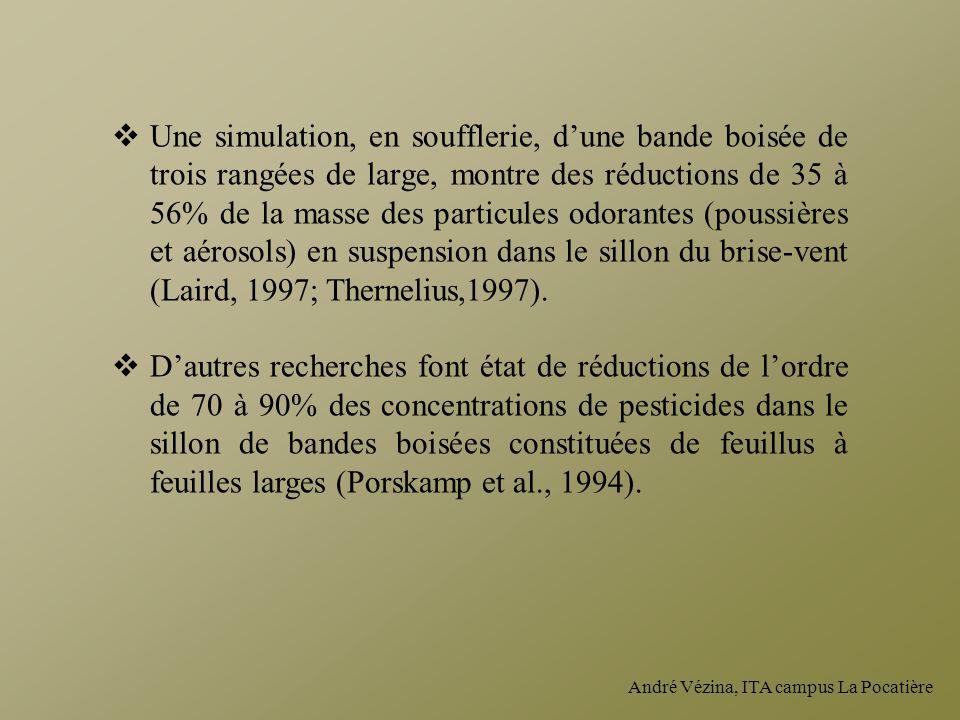 André Vézina, ITA campus La Pocatière Une simulation, en soufflerie, dune bande boisée de trois rangées de large, montre des réductions de 35 à 56% de