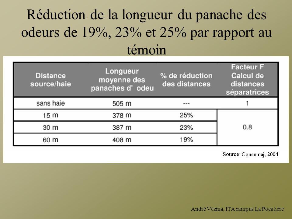 André Vézina, ITA campus La Pocatière Réduction de la longueur du panache des odeurs de 19%, 23% et 25% par rapport au témoin