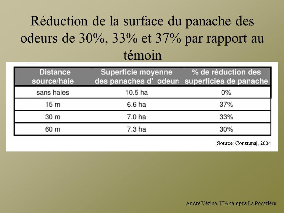 André Vézina, ITA campus La Pocatière Réduction de la surface du panache des odeurs de 30%, 33% et 37% par rapport au témoin