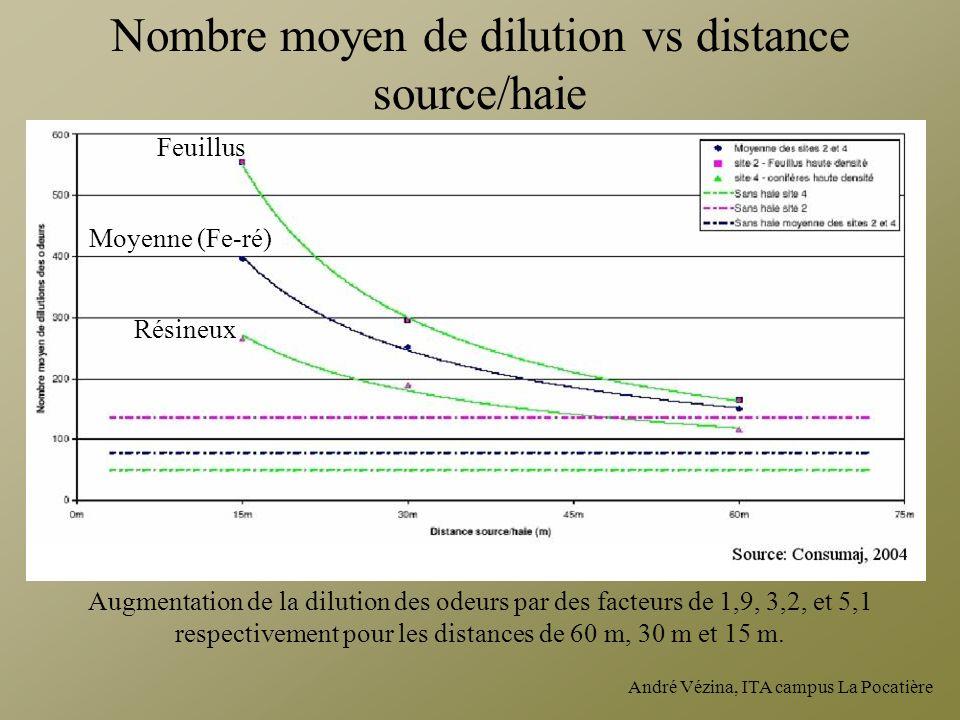 André Vézina, ITA campus La Pocatière Augmentation de la dilution des odeurs par des facteurs de 1,9, 3,2, et 5,1 respectivement pour les distances de