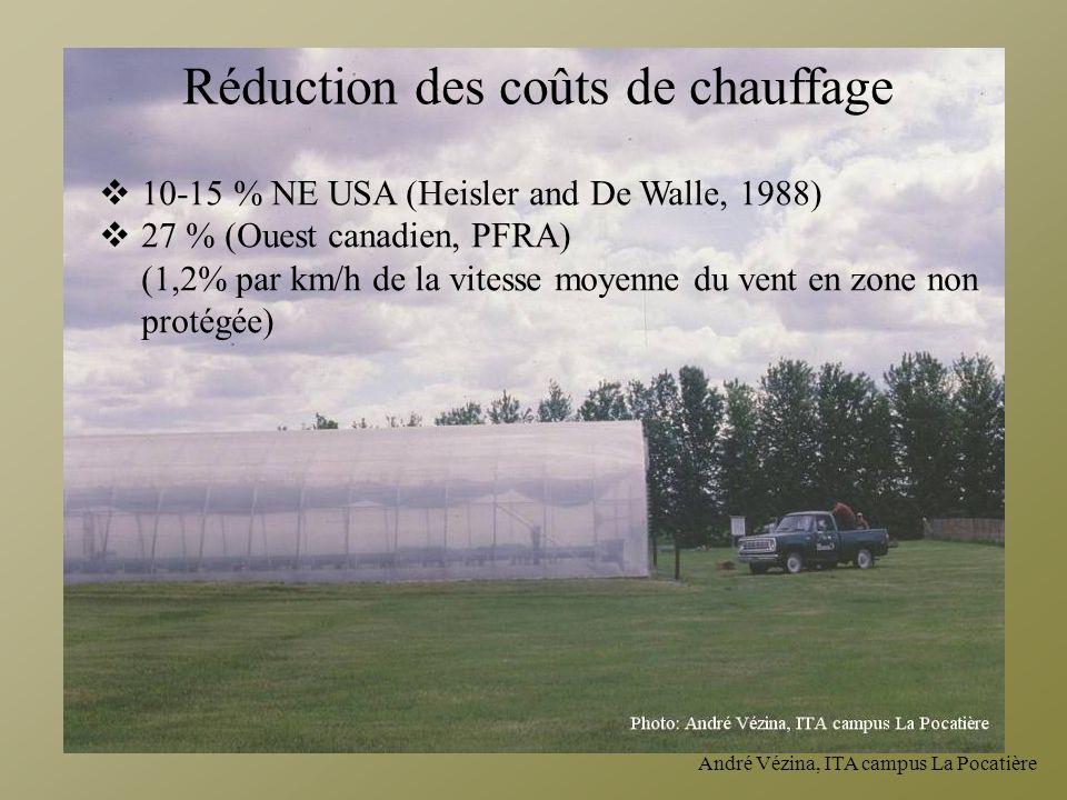 André Vézina, ITA campus La Pocatière 10-15 % NE USA (Heisler and De Walle, 1988) 27 % (Ouest canadien, PFRA) (1,2% par km/h de la vitesse moyenne du
