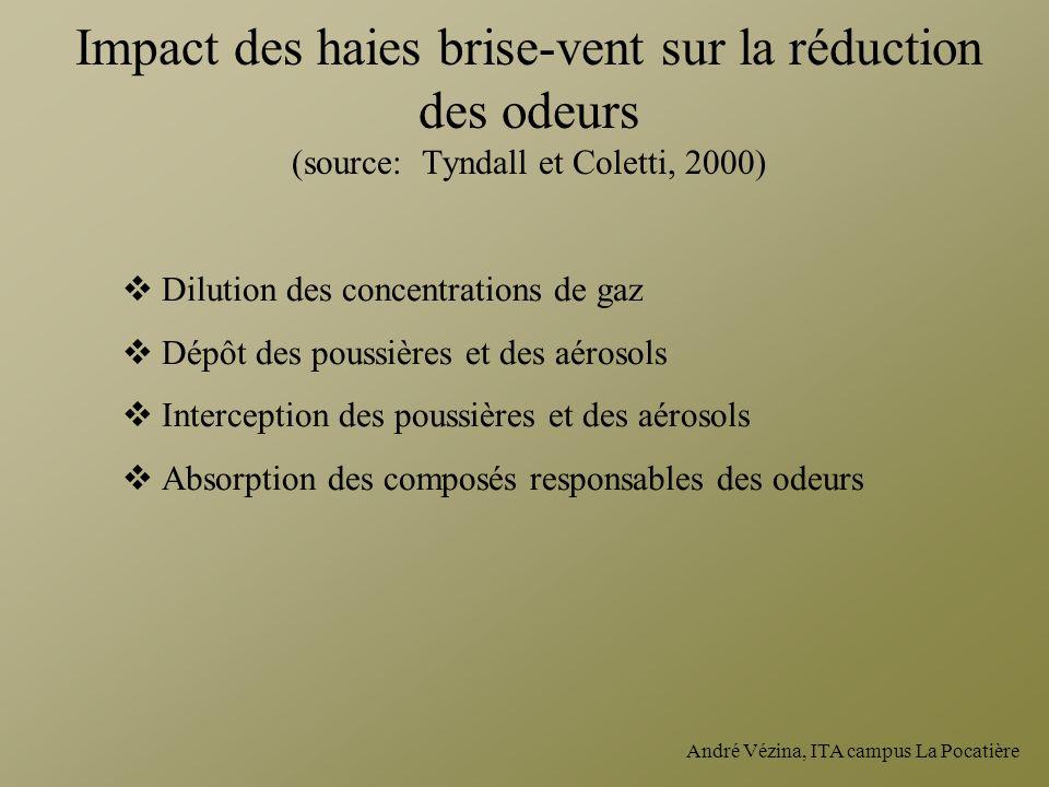 André Vézina, ITA campus La Pocatière Impact des haies brise-vent sur la réduction des odeurs (source: Tyndall et Coletti, 2000) Dilution des concentr
