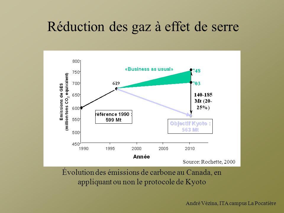 André Vézina, ITA campus La Pocatière Réduction des gaz à effet de serre Évolution des émissions de carbone au Canada, en appliquant ou non le protoco