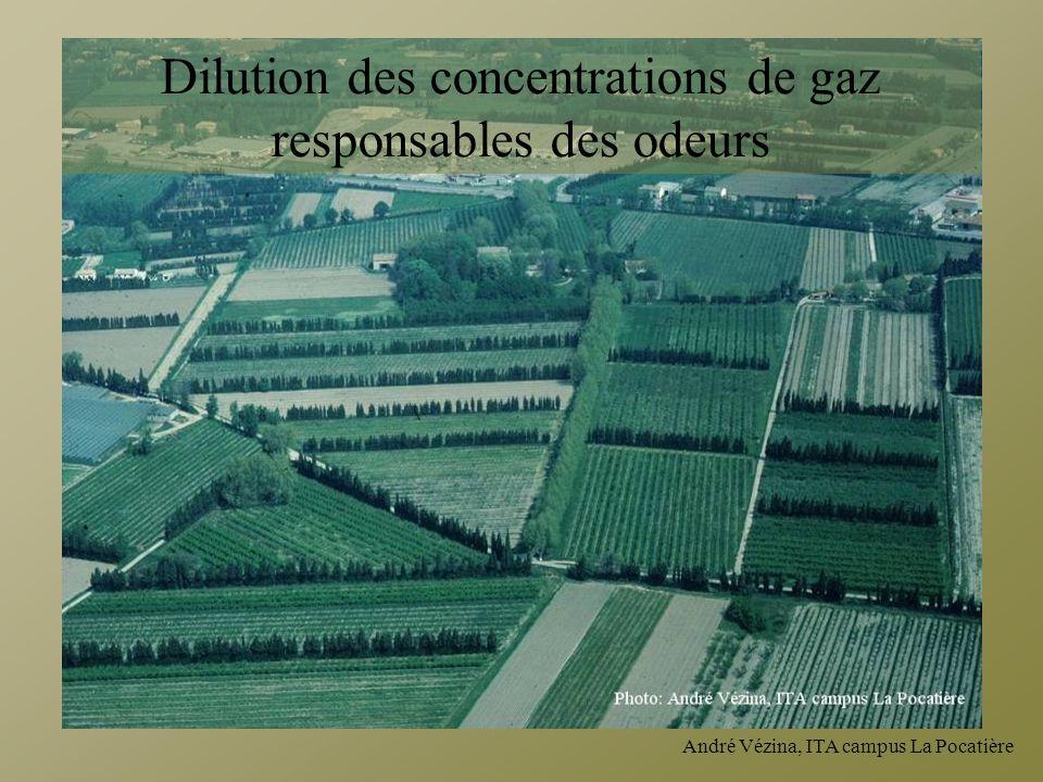 André Vézina, ITA campus La Pocatière Dilution des concentrations de gaz responsables des odeurs