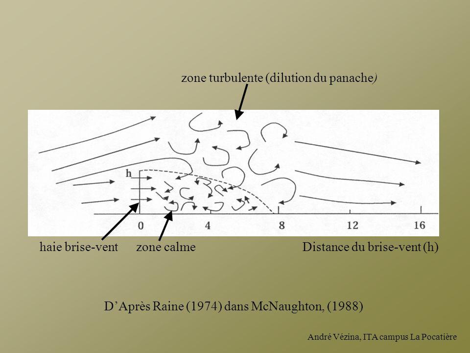 André Vézina, ITA campus La Pocatière haie brise-ventzone calme zone turbulente (dilution du panache) Distance du brise-vent (h) DAprès Raine (1974) d