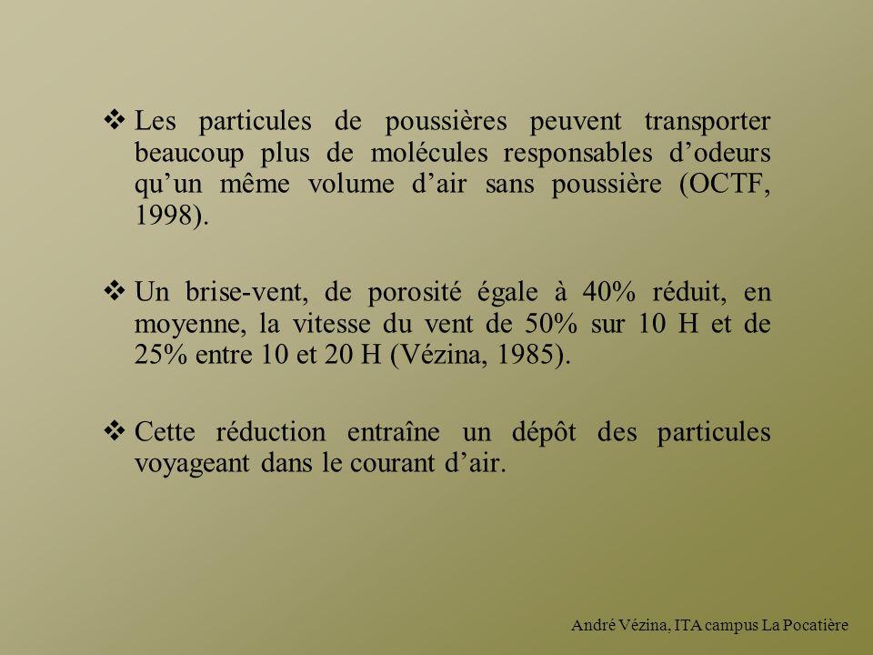 André Vézina, ITA campus La Pocatière Les particules de poussières peuvent transporter beaucoup plus de molécules responsables dodeurs quun même volum