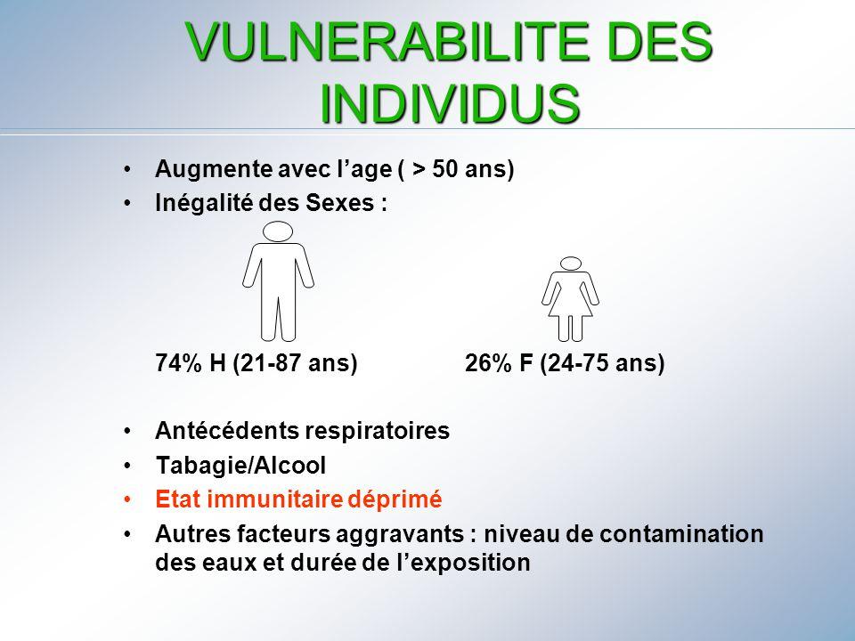 VULNERABILITE DES INDIVIDUS Augmente avec lage ( > 50 ans) Inégalité des Sexes : 74% H (21-87 ans) 26% F (24-75 ans) Antécédents respiratoires Tabagie