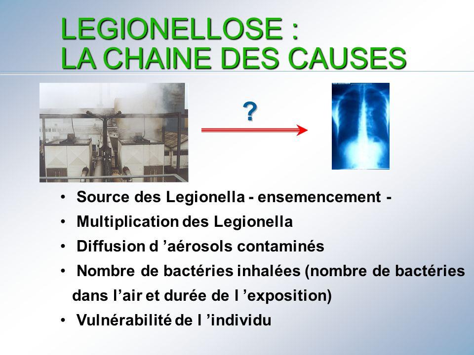 LEGIONELLOSE : LA CHAINE DES CAUSES Source des Legionella - ensemencement - Multiplication des Legionella Diffusion d aérosols contaminés Nombre de ba