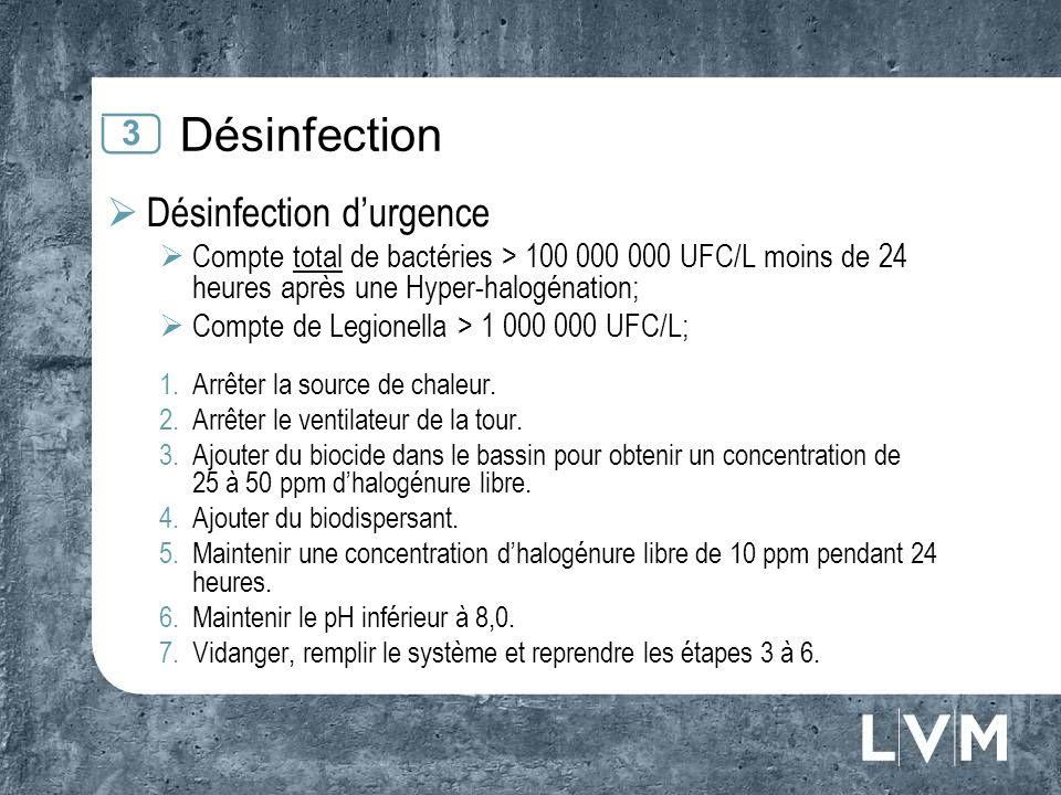 Désinfection Désinfection durgence Compte total de bactéries > 100 000 000 UFC/L moins de 24 heures après une Hyper-halogénation; Compte de Legionella