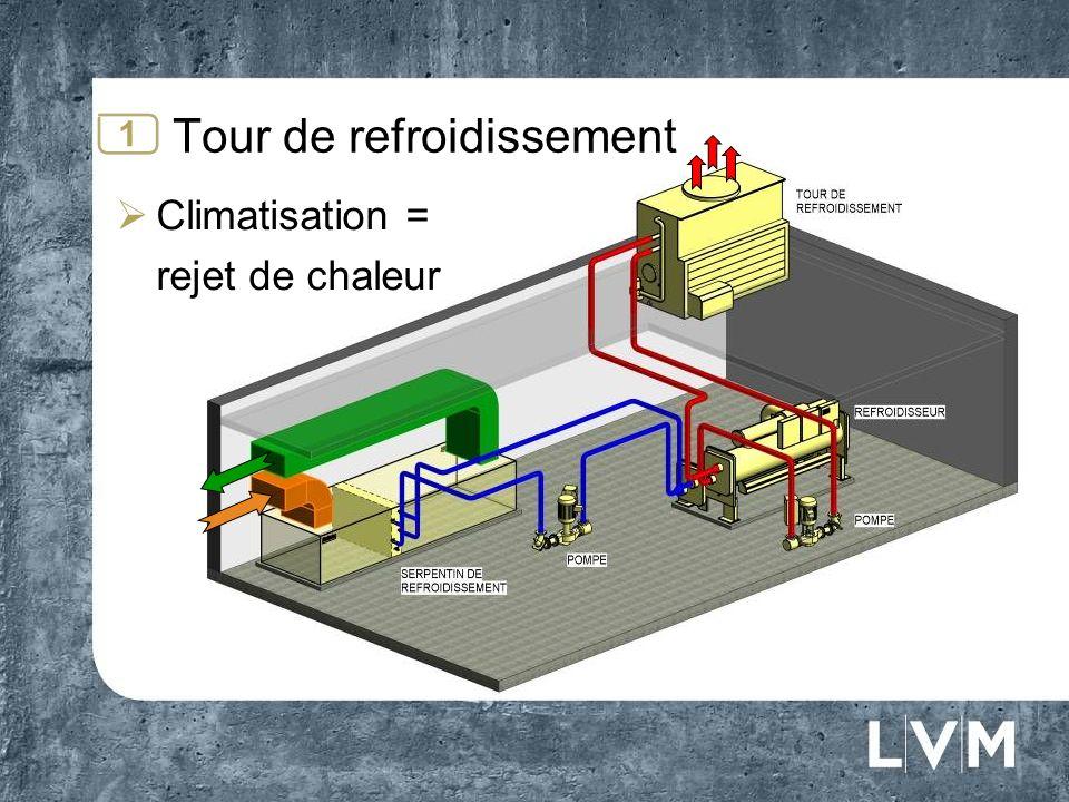Corps déchange Tour de refroidissement Fonctionnement 1 Températures Eau à la tour: 95 ºF à 85 ºF Image inspiré du guide explicatif sur lentretien des tours de refroidissement à leau, Régie du Bâtiment du Québec Éliminateur de gouttelettes