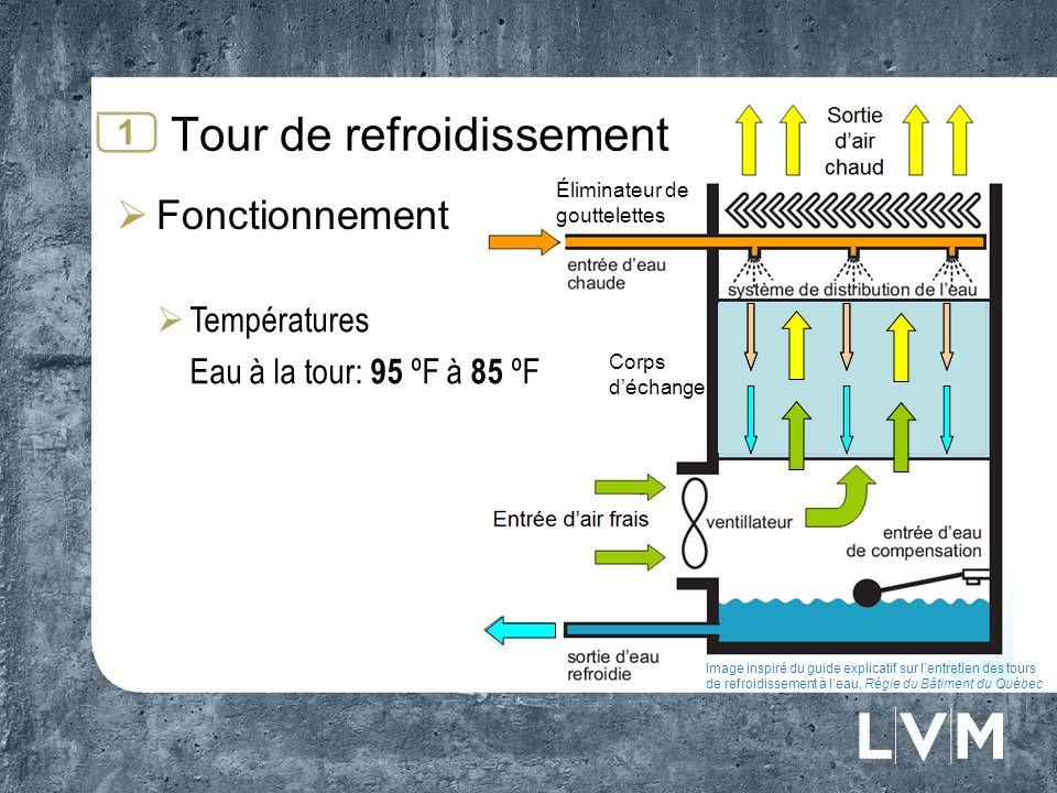 Corps déchange Tour de refroidissement Fonctionnement 1 Températures Eau à la tour: 95 ºF à 85 ºF Image inspiré du guide explicatif sur lentretien des