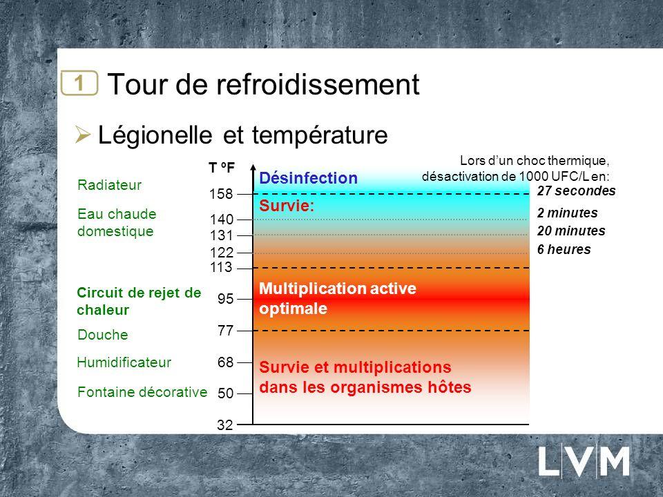 Corps déchange Tour de refroidissement Risques 1 Image inspiré du guide explicatif sur lentretien des tours de refroidissement à leau, Régie du Bâtiment du Québec