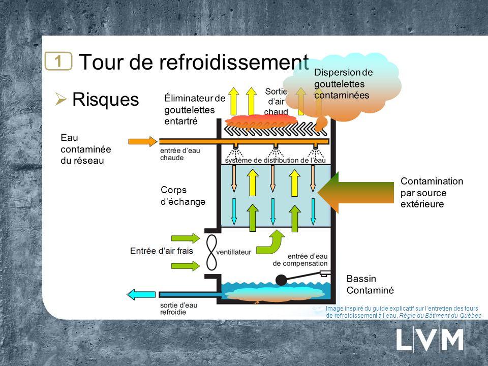 Corps déchange Tour de refroidissement Risques 1 Image inspiré du guide explicatif sur lentretien des tours de refroidissement à leau, Régie du Bâtime