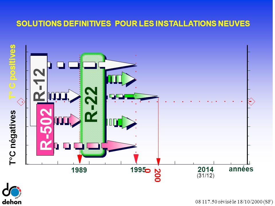 08 117.50 révisé le 18/10/2000 (SF) T°C négatives T° C positives années 1995 1989 R-22 2014 (31/12) R-502 R-12 SOLUTIONS DEFINITIVES POUR LES INSTALLATIONS NEUVES 200 0