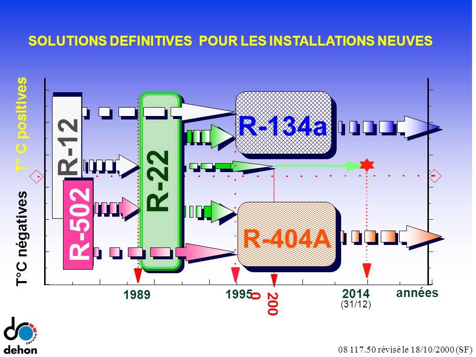08 117.50 révisé le 18/10/2000 (SF) T°C négatives T° C positives années 1995 1989 R-404A R-22 R-134a 2014 (31/12) R-502 R-12 SOLUTIONS DEFINITIVES POUR LES INSTALLATIONS NEUVES 200 0