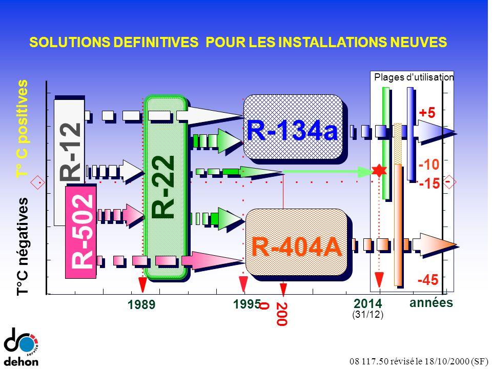 08 117.50 révisé le 18/10/2000 (SF) T°C négatives T° C positives années -45 -15 -10 +5 1995 1989 R-404A R-22 R-134a 2014 (31/12) Plages d utilisation R-502 R-12 SOLUTIONS DEFINITIVES POUR LES INSTALLATIONS NEUVES 200 0