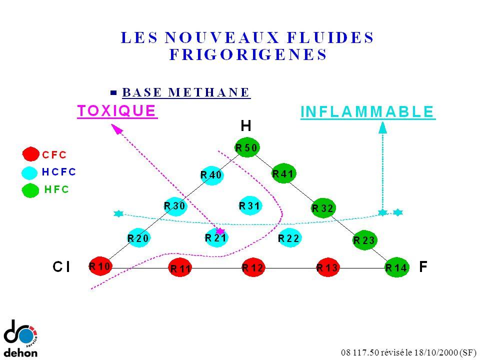 LES NOUVEAUX FLUIDES FRIGORIGENES R22 R32 R23 R14 BASE METHANE INFLAMMABLE TOXIQUE H ClF CFC HCFC HFC