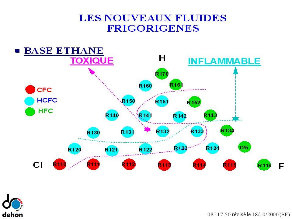 LES NOUVEAUX FLUIDES FRIGORIGENES R124R123 R142 R141 R116 R152 R143 R134 125 BASE ETHANE INFLAMMABLE TOXIQUE H F Cl CFC HCFC HFC