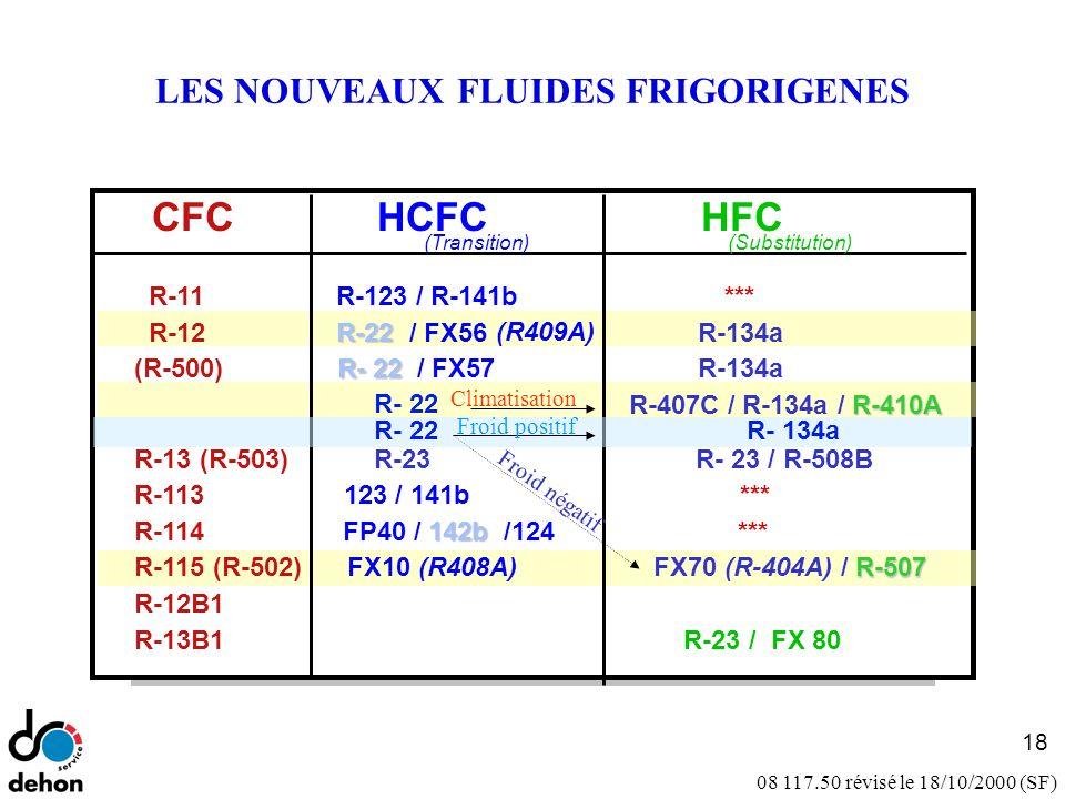 08 117.50 révisé le 18/10/2000 (SF) CFC HCFC HFC R-11 R-123 / R-141b *** R-12 R-22 R-22 / FX56 (R409A) R-134a (R-500) R- 22 R- 22 / FX57 R-134a R- 22 R-410A R-407C / R-134a / R-410A R-13 (R-503) R-23 R- 23 / R-508B R-113 123 / 141b *** R-114 142b FP40 / 142b /124 *** R-115 (R-502) FX10 (R408A) R-507 FX70 (R-404A) / R-507 R-12B1 R-13B1 R-23 / FX 80 (Transition) (Substitution) LES NOUVEAUX FLUIDES FRIGORIGENES 18 Climatisation Froid négatif R- 22 Froid positif R- 134a