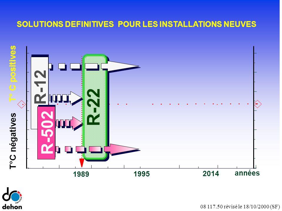 08 117.50 révisé le 18/10/2000 (SF) T°C négatives T° C positives années 1995 1989 R-22 2014 R-502 R-12 SOLUTIONS DEFINITIVES POUR LES INSTALLATIONS NEUVES