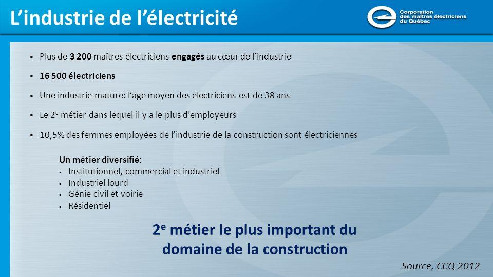 La CMEQ est sur le terrain En contact permanent avec les acteurs incontournables de lindustrie: RBQ BSDQ CCQ Hydro-Québec Bell, etc.
