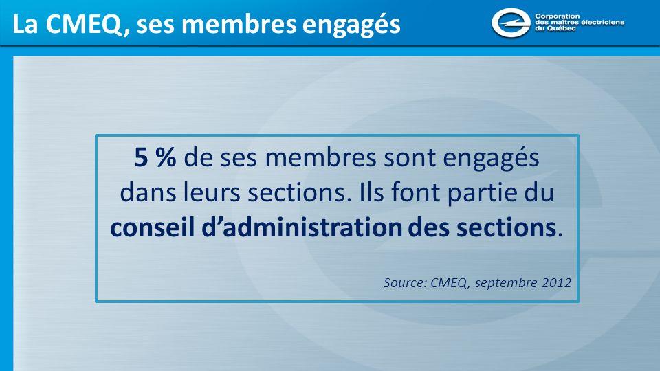 Gestion CMEQ, une gestion performante pour les entrepreneurs 15 partenariats dans lintérêt des maîtres électriciens