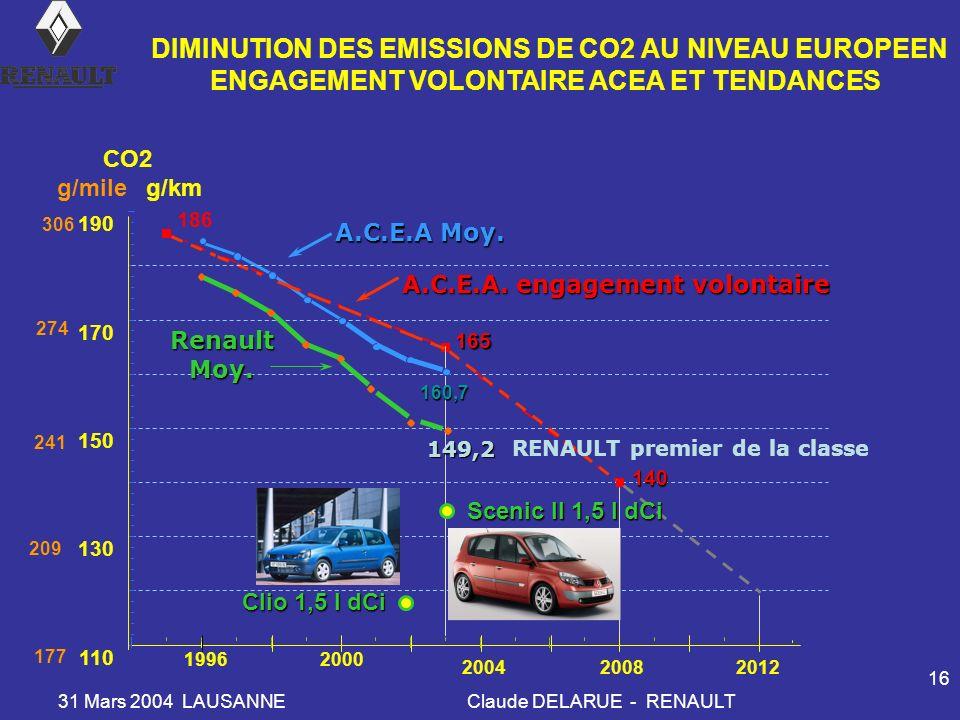 31 Mars 2004 LAUSANNEClaude DELARUE - RENAULT 16 165 186 140 19962000 200420082012 RenaultMoy. A.C.E.A. engagement volontaire RENAULT premier de la cl