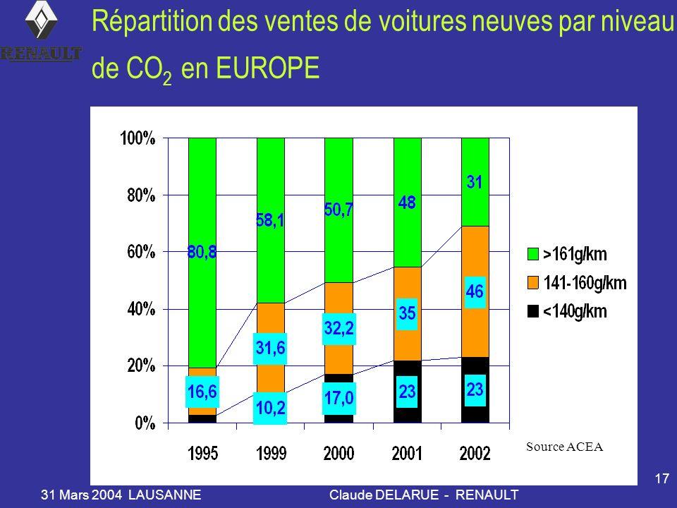 31 Mars 2004 LAUSANNEClaude DELARUE - RENAULT 17 Répartition des ventes de voitures neuves par niveau de CO 2 en EUROPE Source ACEA