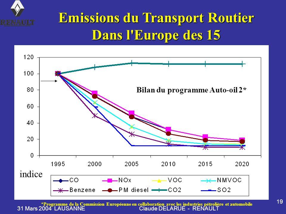 31 Mars 2004 LAUSANNEClaude DELARUE - RENAULT 19 Emissions du Transport Routier Dans l Europe des 15 Dans l Europe des 15 indice Bilan du programme Auto-oil 2* *Programme de la Commission Européenne en collaboration avec les industries pétrolière et automobile