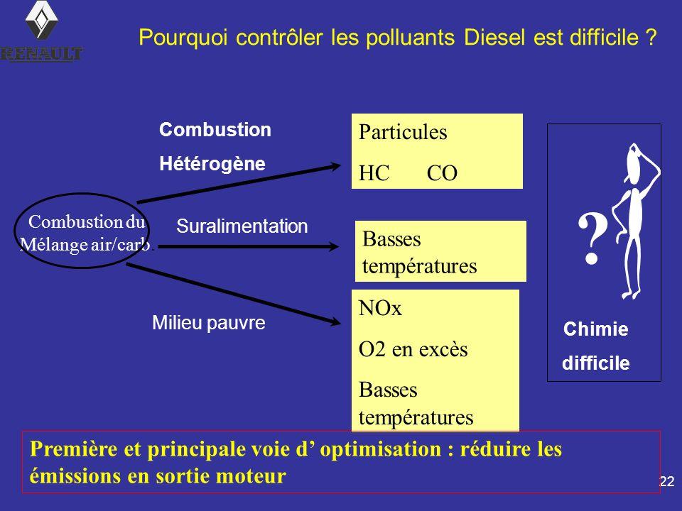 22 Particules HCCO NOx O2 en excès Basses températures Combustion Hétérogène Milieu pauvre Première et principale voie d optimisation : réduire les émissions en sortie moteur Chimie difficile .
