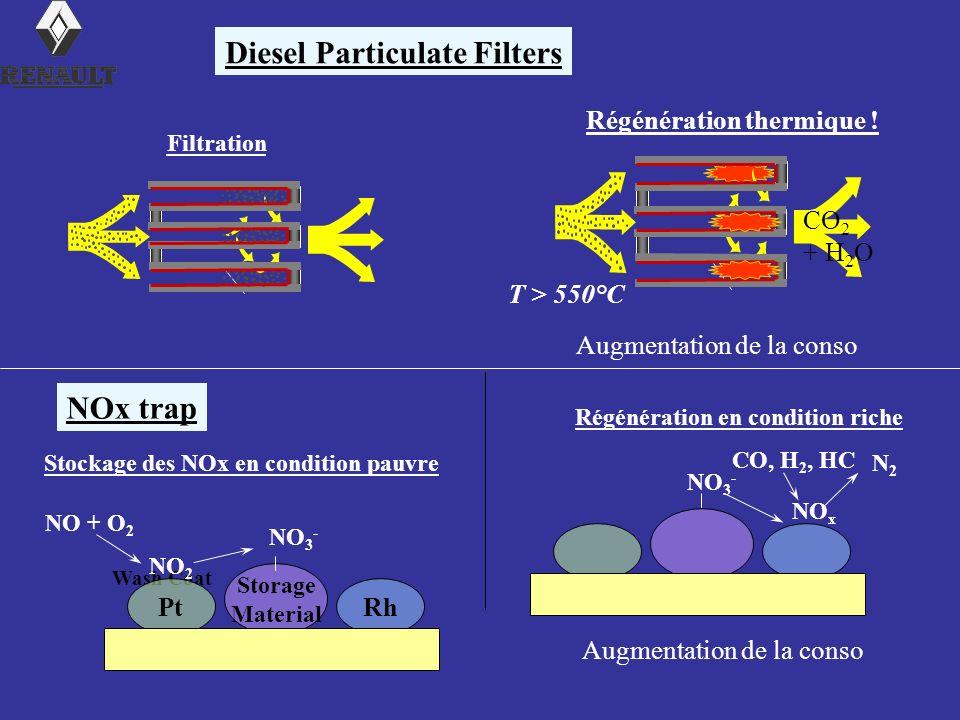 Diesel Particulate Filters CO 2 + H 2 O Filtration T > 550°C Régénération thermique ! Augmentation de la conso NOx trap Wash Coat Stockage des NOx en