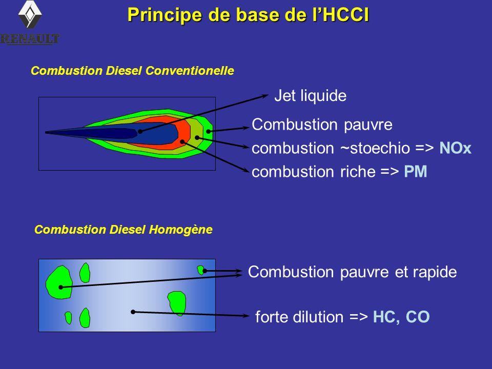 Combustion pauvre combustion ~stoechio => NOx combustion riche => PM Jet liquide Combustion pauvre et rapide forte dilution => HC, CO Principe de base de lHCCI Combustion Diesel Conventionelle Combustion Diesel Homogène