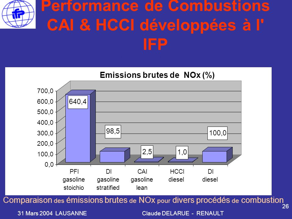31 Mars 2004 LAUSANNEClaude DELARUE - RENAULT 26 Performance de Combustions CAI & HCCI développées à l IFP 640,4 98,5 2,5 1,0 100,0 0,0 100,0 200,0 300,0 400,0 500,0 600,0 700,0 PFI gasoline stoichio DI gasoline stratified CAI gasoline lean HCCI diesel DI diesel Emissions brutes de NOx (%) PME 3 bar, 1500 RPM Comparaison des émissions brutes de NOx pour divers procédés de combustion