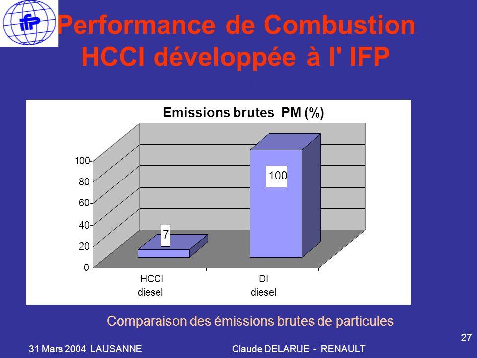 31 Mars 2004 LAUSANNEClaude DELARUE - RENAULT 27 Performance de Combustion HCCI développée à l IFP 7 100 0 20 40 60 80 100 HCCI diesel DI diesel Emissions brutes PM (%) PME 3 bar, 1500 RPM Comparaison des émissions brutes de particules