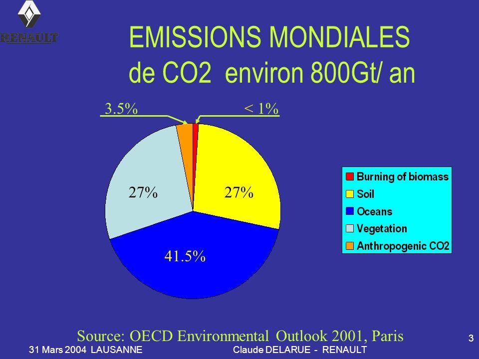 31 Mars 2004 LAUSANNEClaude DELARUE - RENAULT 3 EMISSIONS MONDIALES de CO2 environ 800Gt/ an 41.5% 27% < 1%3.5% Source: OECD Environmental Outlook 2001, Paris