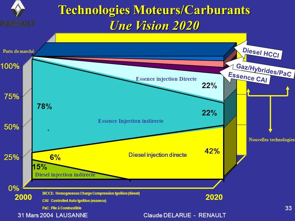 31 Mars 2004 LAUSANNEClaude DELARUE - RENAULT 33 Technologies Moteurs/Carburants Une Vision 2020 15% 6% 78% 1 1 40% 22% 0% 25% 50% 75% 100% 20002020 E